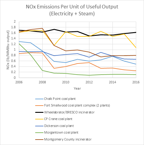 This graph shows the amount of NOx air pollution per unit of electricity and heat (steam) produced by the BRESCO incinerator in Baltimore (black line) compared to Montgomery County's municipal waste incinerator  (brown) and Maryland's six large coal plants.  The data show that the BRESCO plant's rate of pollution is higher and has remained relatively constant, while pollution from most of the other plants declined over a decade. Courtesy of the Environmental Integrity Project.